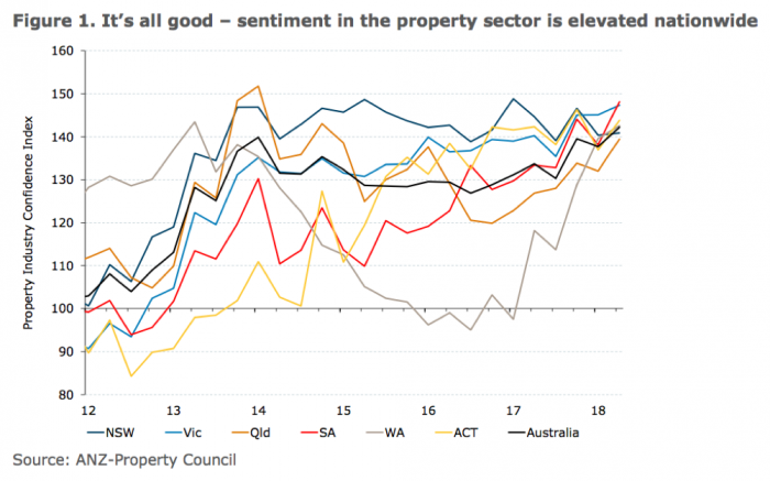 Record High Confidene - Property Aus