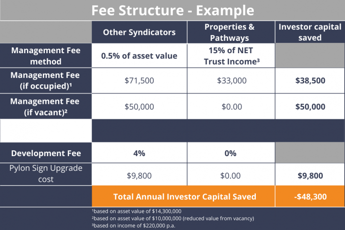 A table summarising Properties & Pathways' Fee Structure