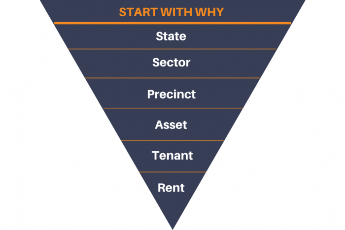 Reverse pyramid with 'start with why' as heading and six investment requirements set out below