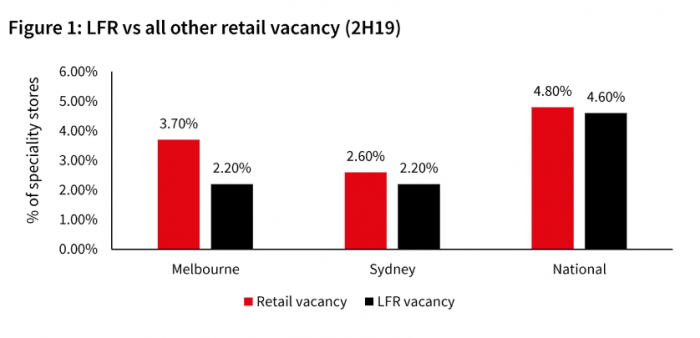 Extracting value from retail logistics LFR